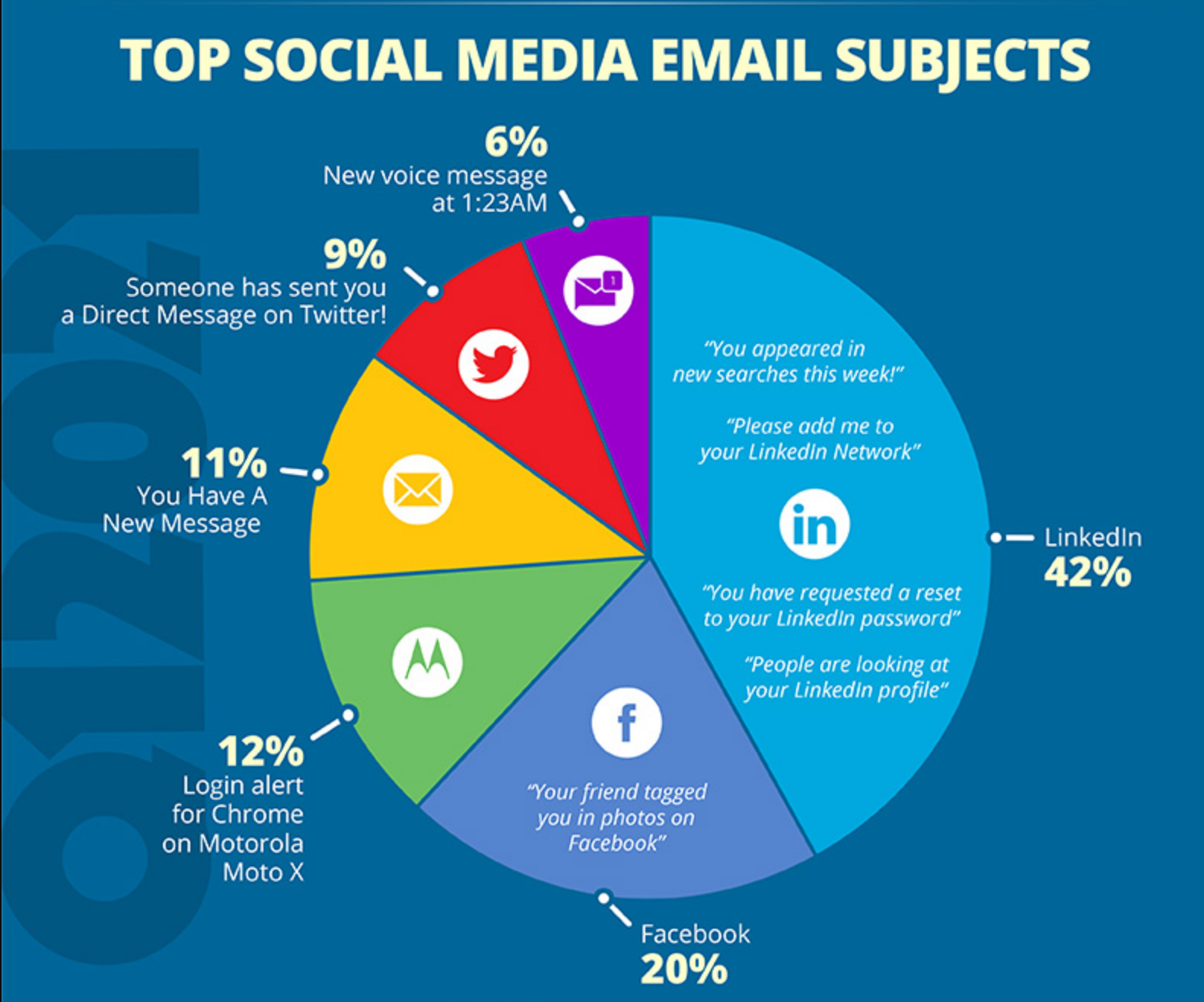 Top Social Media Phishing Email Subjects