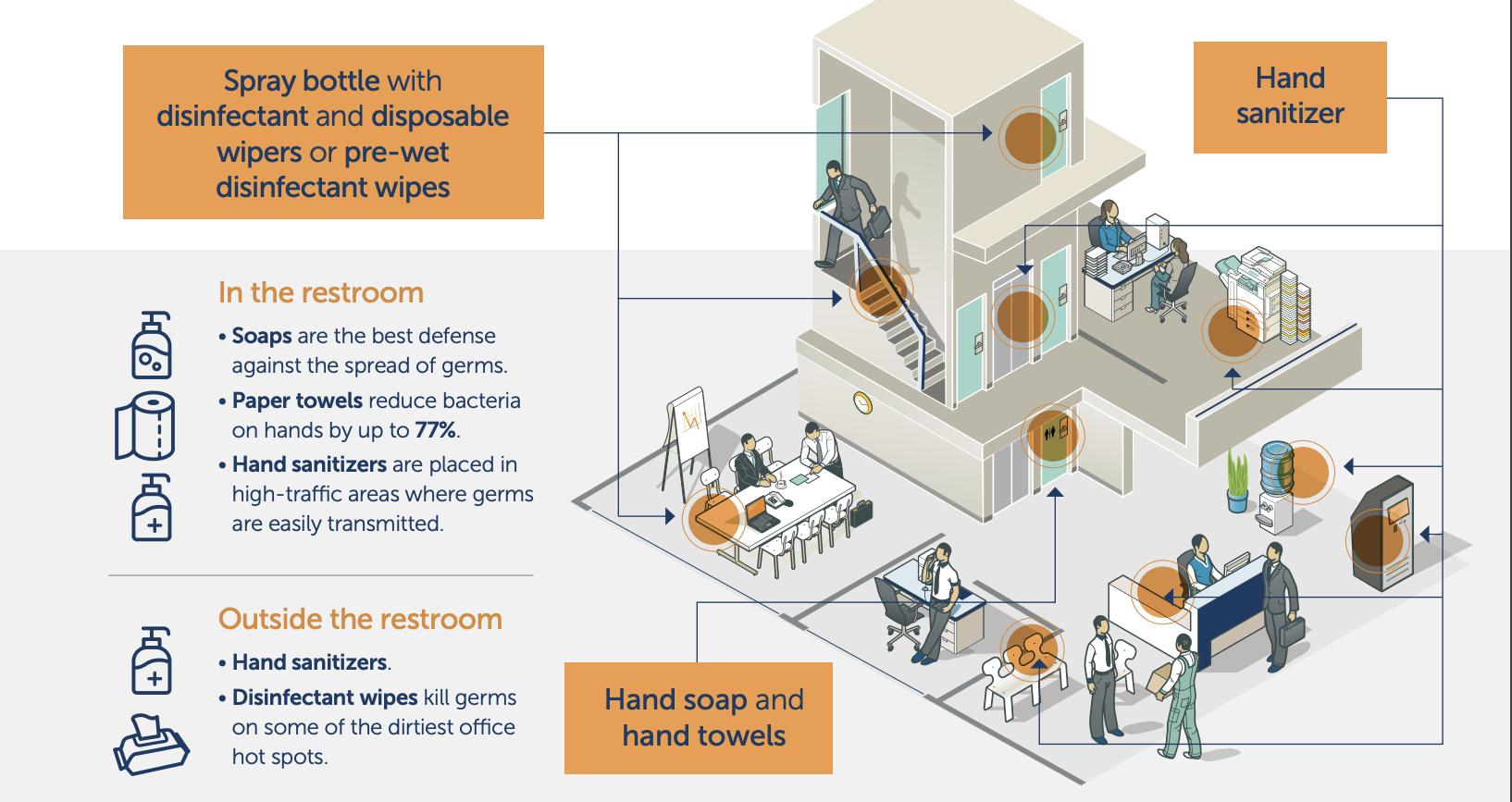 Hygiene Hot Spots in the Office